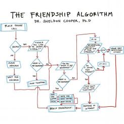The Friendship Algorithm